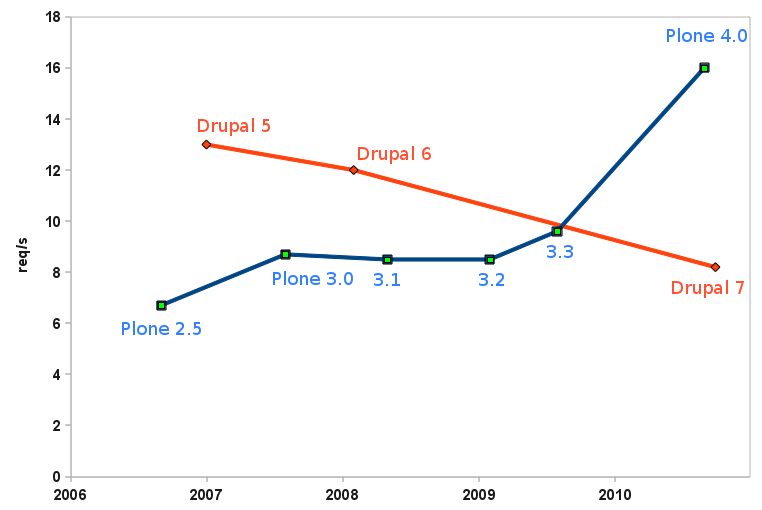 comparing plone and drupal speed evolutions